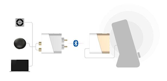 블루투스 오디오 리시버 SLASH-R3 용용 3 블루투스 송신기인 SLASH-T와 함께 사용하면 무선 기능이 없는 기기에서의 연결도 가능합니다